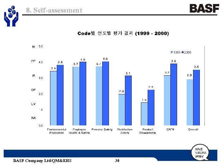 8. Self-assessment BASF Company Ltd/QM&EHS 30