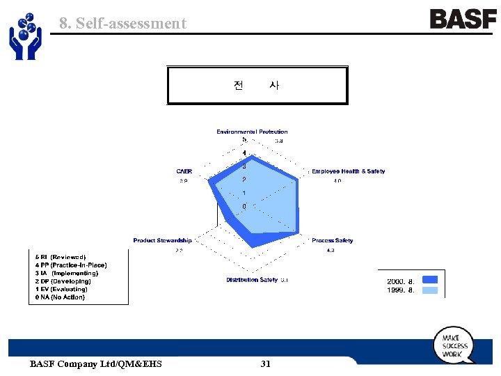 8. Self-assessment BASF Company Ltd/QM&EHS 31
