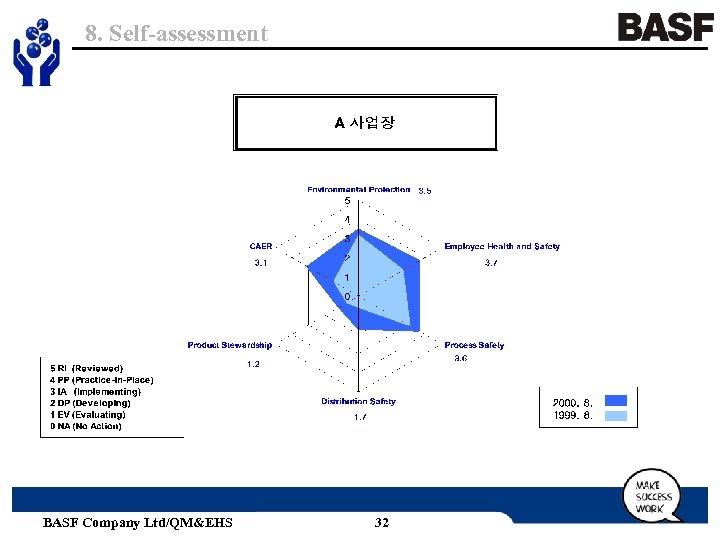 8. Self-assessment BASF Company Ltd/QM&EHS 32