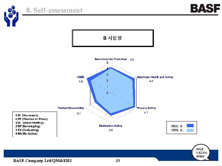 8. Self-assessment BASF Company Ltd/QM&EHS 33