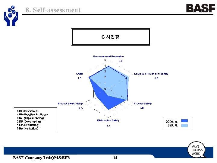 8. Self-assessment BASF Company Ltd/QM&EHS 34