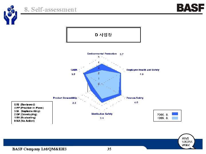 8. Self-assessment BASF Company Ltd/QM&EHS 35