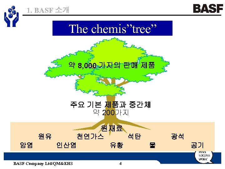 "1. BASF 소개 The chemis""tree"" 약 8, 000 가지의 판매 제품 주요 기본 제품과"