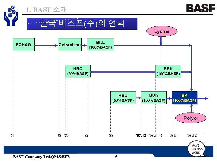 1. BASF 소개 한국 바스프(주)의 연혁 Lysine FOHAG BKL Colorchem (100%BASF) HBC BSK (50%BASF)