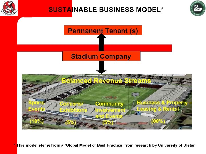 SUSTAINABLE BUSINESS MODEL* Permanent Tenant (s) Stadium Company Balanced Revenue Streams Sports Events (10%)