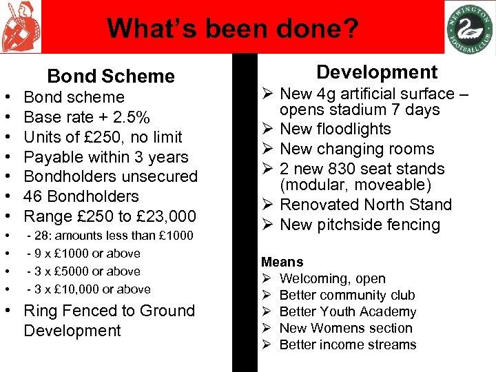 What's been done? Bond Scheme • • Bond scheme Base rate + 2. 5%