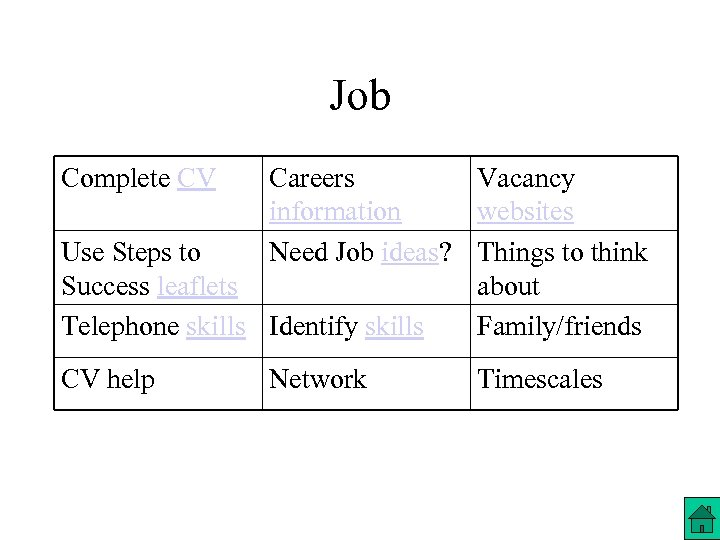 Job Complete CV Careers Vacancy information websites Use Steps to Need Job ideas? Things
