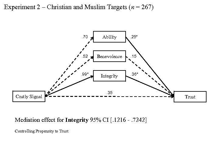 Experiment 2 – Christian and Muslim Targets (n = 267) . 70 . 25*
