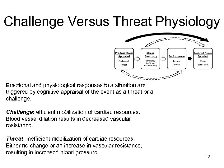 Challenge Versus Threat Physiology Emotional and physiological responses to a situation are triggered by