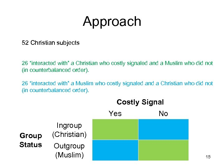 """Approach 52 Christian subjects 26 """"interacted with"""" a Christian who costly signaled and a"""