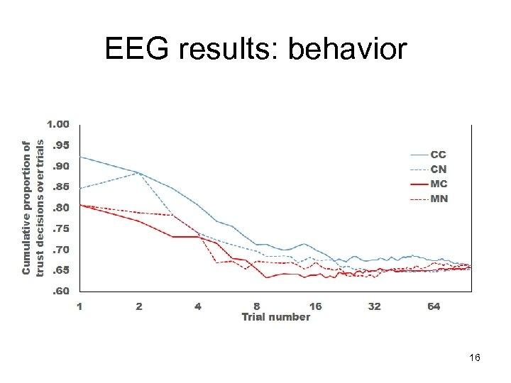 EEG results: behavior 16