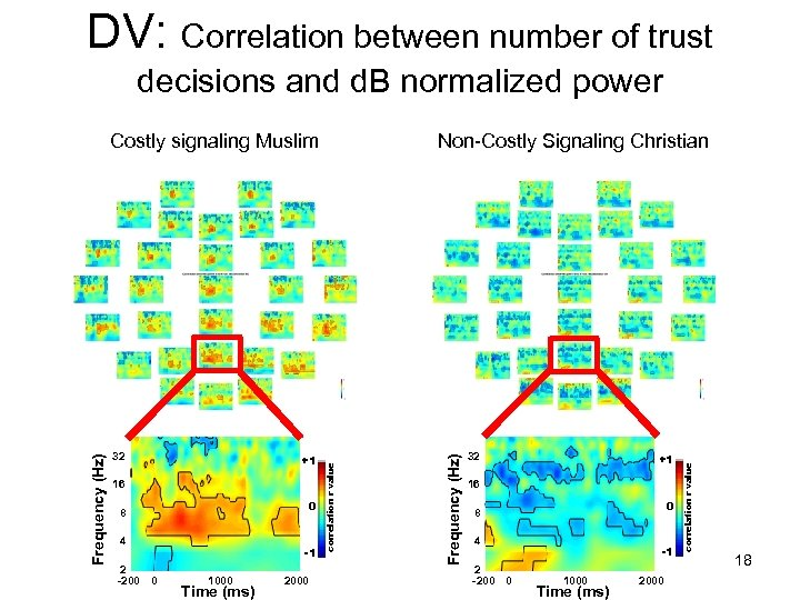 DV: Correlation between number of trust decisions and d. B normalized power 16 0