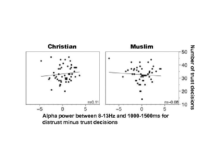 Muslim Alpha power between 8 -13 Hz and 1000 -1500 ms for distrust minus