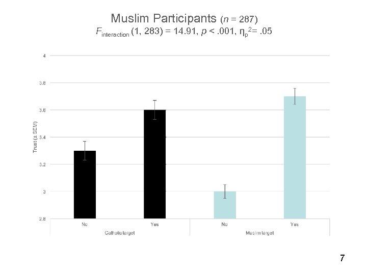 Muslim Participants (n = 287) Finteraction (1, 283) = 14. 91, p <. 001,