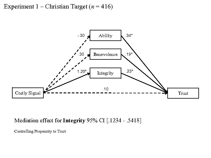 Experiment 1 – Christian Target (n = 416) -. 30 . 34* . 30
