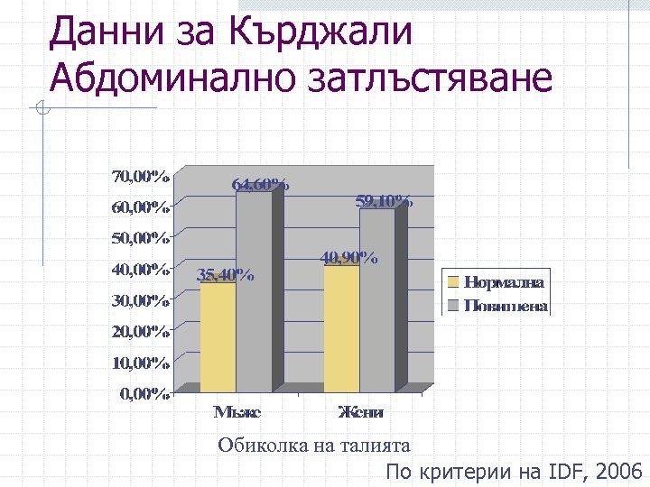 Данни за Кърджали Абдоминално затлъстяване Обиколка на талията По критерии на IDF, 2006