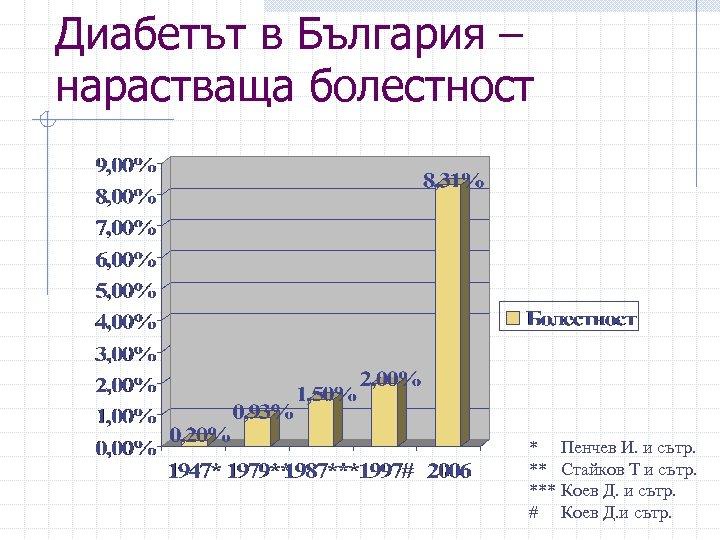 Диабетът в България – нарастваща болестност * Пенчев И. и сътр. ** Стайков Т