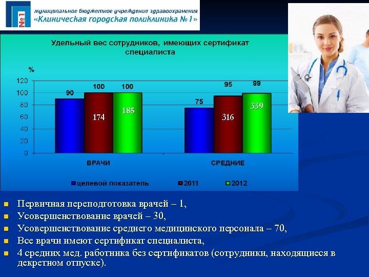 174 n n n 185 339 316 Первичная переподготовка врачей – 1, Усовершенствование врачей