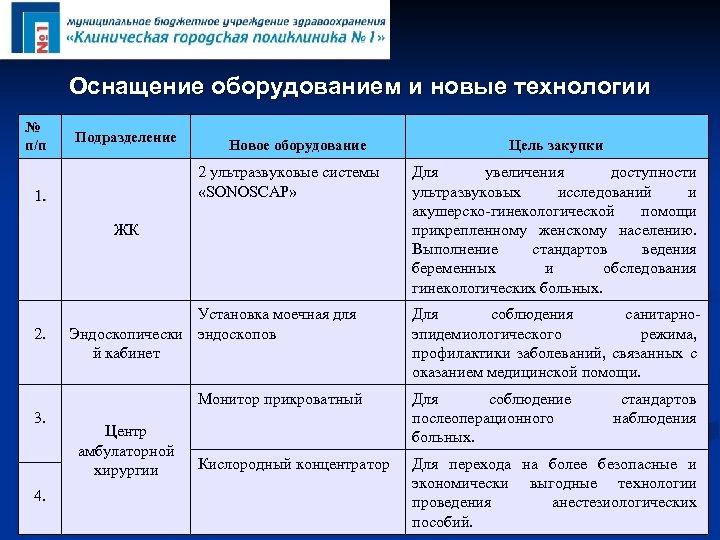 Оснащение оборудованием и новые технологии № п/п Подразделение Новое оборудование 2 ультразвуковые системы «SONOSCАР»