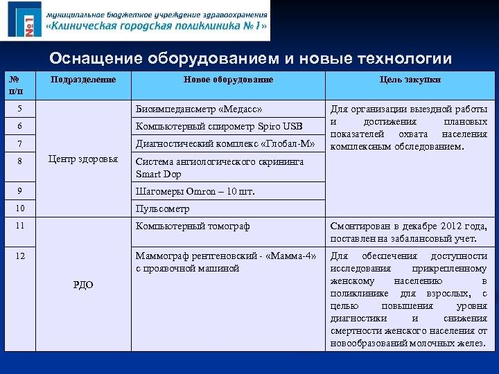 Оснащение оборудованием и новые технологии № п/п Подразделение Новое оборудование 5 Биоимпедансметр «Медасс» 6