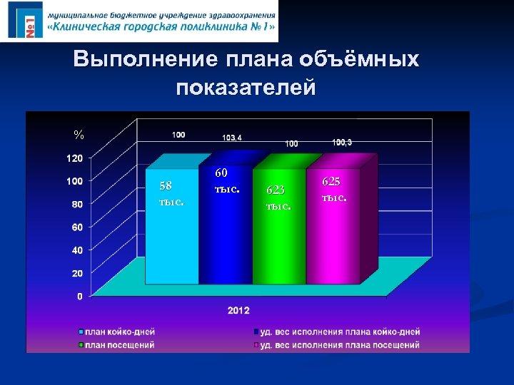Выполнение плана объёмных показателей % 58 тыс. 60 тыс. 623 тыс. 625 тыс.