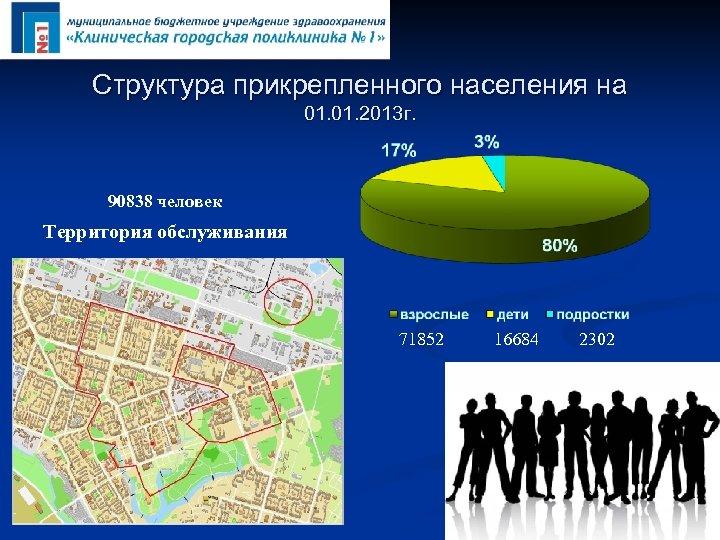 Структура прикрепленного населения на 01. 2013 г. 90838 человек Территория обслуживания 71852 16684 2302