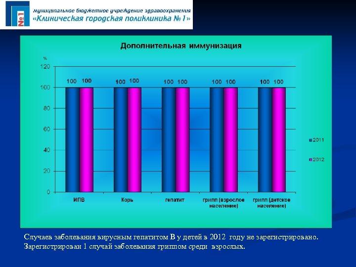 Случаев заболевания вирусным гепатитом В у детей в 2012 году не зарегистрировано. Зарегистрирован 1