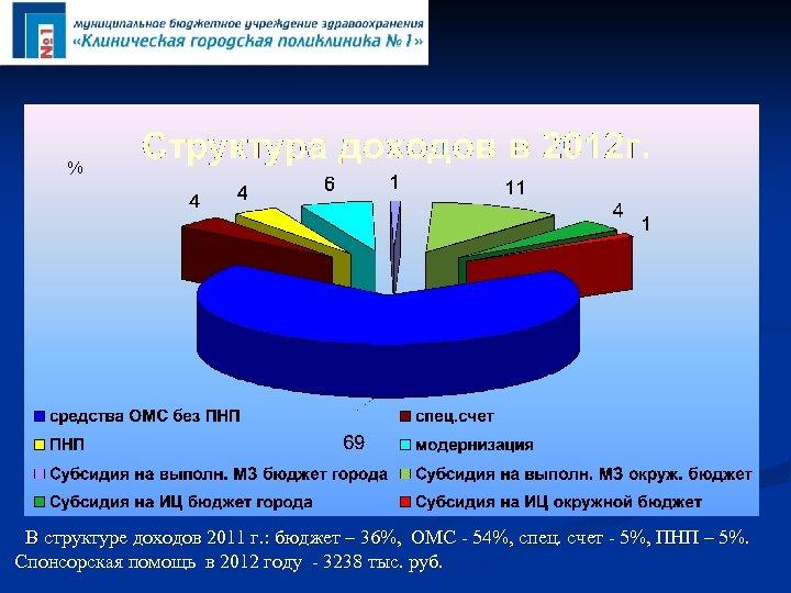 % В структуре доходов 2011 г. : бюджет – 36%, ОМС - 54%, спец.