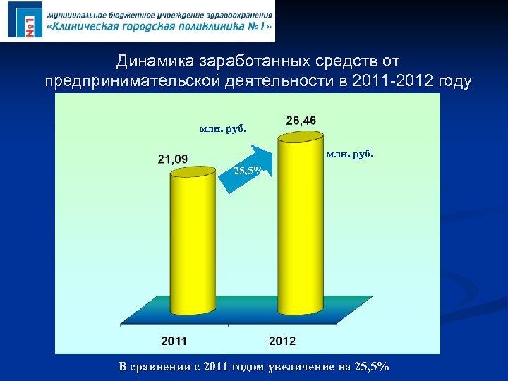 Динамика заработанных средств от предпринимательской деятельности в 2011 -2012 году млн. руб. 25, 5%