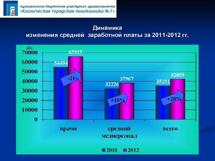 Динамика изменения средней заработной платы за 2011 -2012 гг.