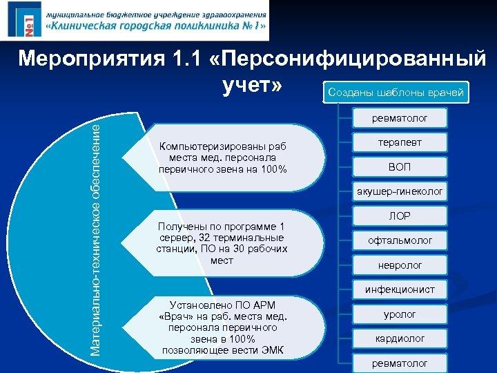Мероприятия 1. 1 «Персонифицированный учет» Созданы шаблоны врачей Материально-техническое обеспечение ревматолог Компьютеризированы раб места