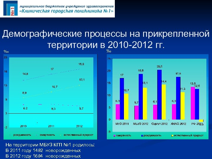 Демографические процессы на прикрепленной территории в ‰ 2010 -2012 гг. ‰ На территории МБУЗ