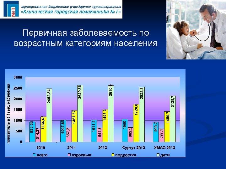 Первичная заболеваемость по возрастным категориям населения