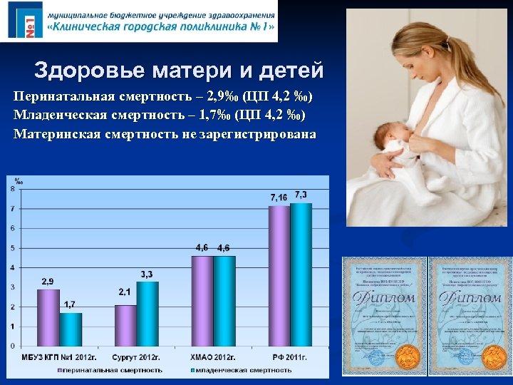 Здоровье матери и детей Перинатальная смертность – 2, 9‰ (ЦП 4, 2 ‰) Младенческая