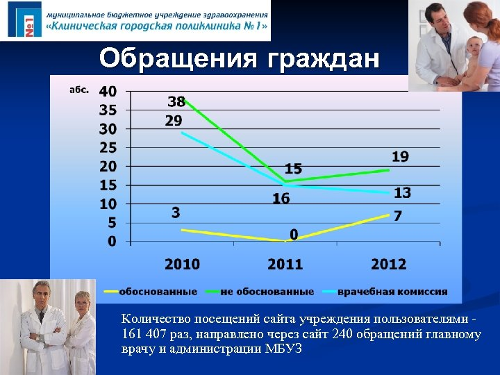 Обращения граждан Количество посещений сайта учреждения пользователями 161 407 раз, направлено через сайт 240