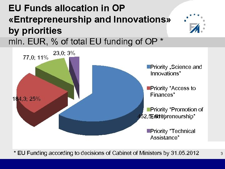 EU Funds allocation in OP «Entrepreneurship and Innovations» by priorities mln. EUR, % of