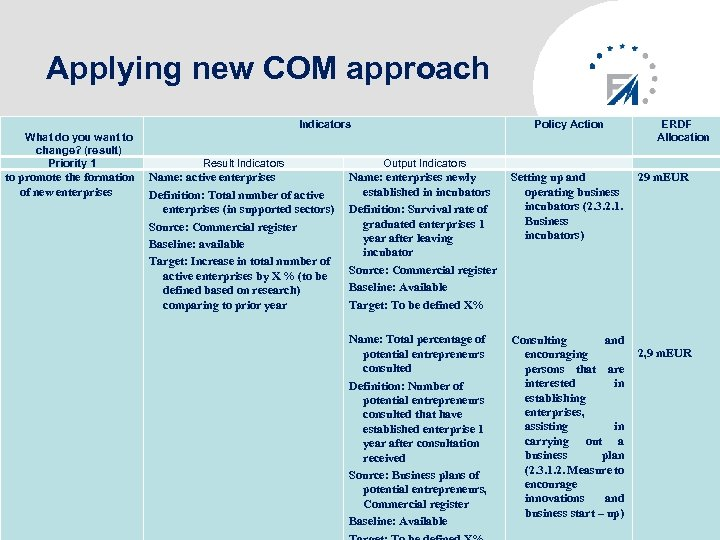 Applying new COM approach Indicators What do you want to change? (result) Priority