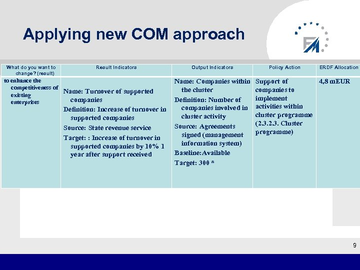 Applying new COM approach What do you want to change? (result) Result Indicators