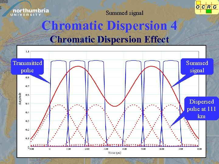 Summed signal Chromatic Dispersion 4 Chromatic Dispersion Effect Transmitted pulse Summed signal Dispersed pulse