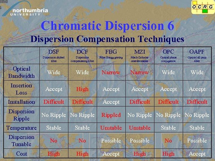 Chromatic Dispersion 6 Dispersion Compensation Techniques DSF DCF FBG MZI OPC OAPF Dispersion shifted