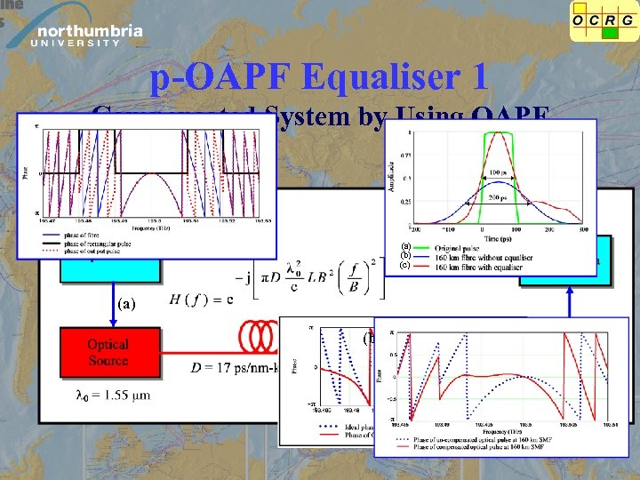 p-OAPF Equaliser 1 Compensated System by Using OAPF (a) (b) (c)