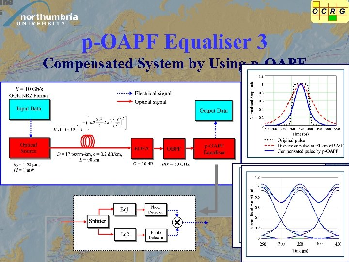 p-OAPF Equaliser 3 Compensated System by Using p-OAPF