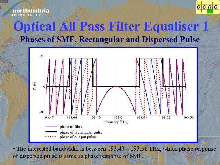 Optical All Pass Filter Equaliser 1 Phases of SMF, Rectangular and Dispersed Pulse •