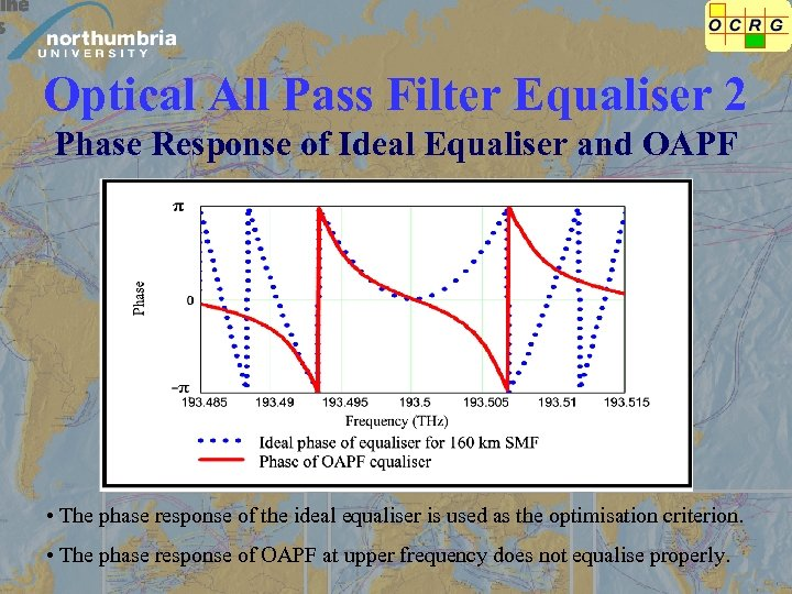Optical All Pass Filter Equaliser 2 Phase Response of Ideal Equaliser and OAPF •