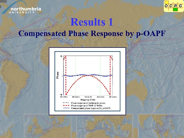 Results 1 Compensated Phase Response by p-OAPF