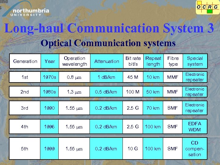 Long-haul Communication System 3 Optical Communication systems Generation Year Operation wavelength Attenuation 1 st