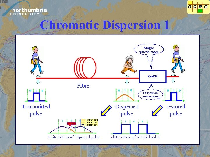 Chromatic Dispersion 1 Fibre Transmitted pulse 3 bits pattern of dispersed pulse Dispersed pulse