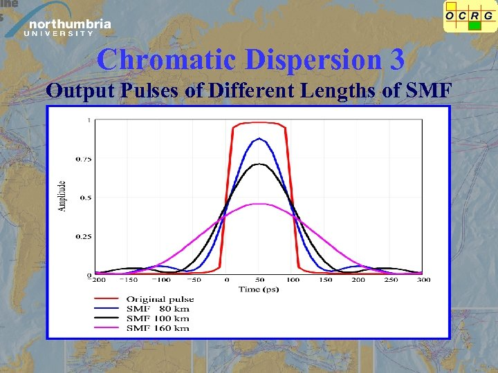 Chromatic Dispersion 3 Output Pulses of Different Lengths of SMF