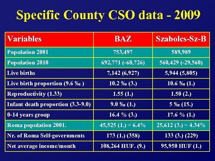 Specific County CSO data - 2009 Variables BAZ Szabolcs-Sz-B Population 2001 753, 497 589,