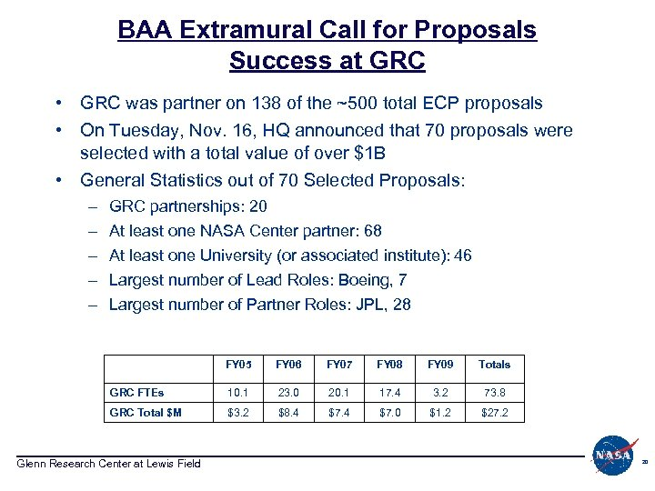 BAA Extramural Call for Proposals Success at GRC • GRC was partner on 138